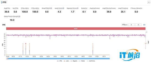 半小时游戏重度测试,iQOO Z3表现如何?