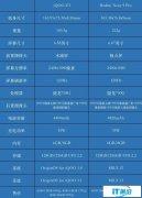 当红千元机对比:iQOO Z3&红米Note