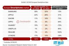 欧洲手机市场第一季度出现反弹 小米