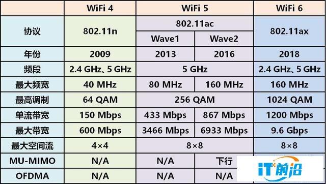 WiFi 6路由器很火为啥不能随便买?高通给了答案